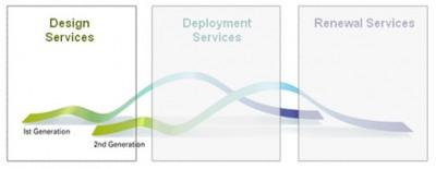design-services