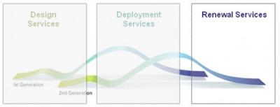 renewal-services